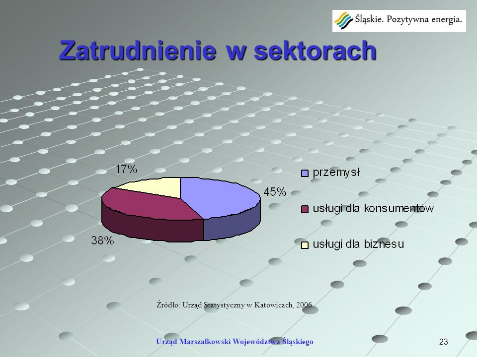 23 Zatrudnienie w sektorach Źródło: Urząd Statystyczny w Katowicach, 2006 Urząd Marszałkowski Województwa Śląskiego