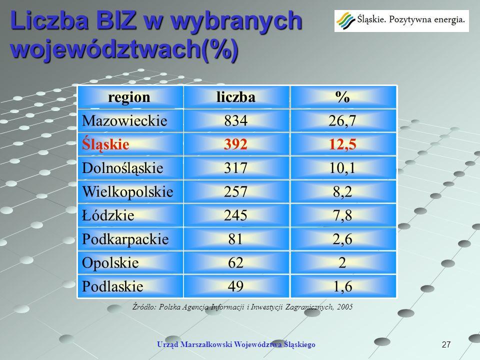 27 Liczba BIZ w wybranych województwach(%) Urząd Marszałkowski Województwa Śląskiego 26,7834Mazowieckie 1,649Podlaskie 262Opolskie 2,681Podkarpackie 7