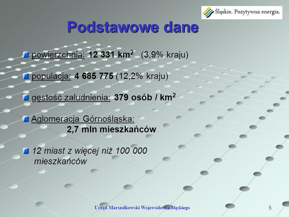 5 powierzchnia: 12 331 km 2 (3,9% kraju) populacja: 4 685 775 (12,2% kraju) gęstość zaludnienia: 379 osób / km 2 Aglomeracja Górnośląska: 2,7 mln mies