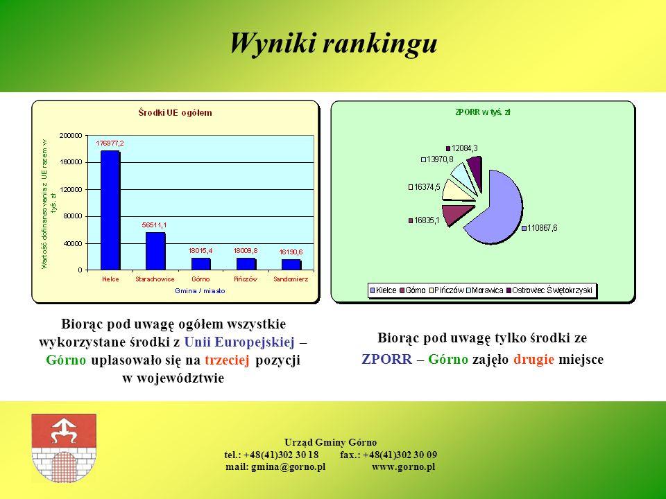 Urząd Gminy Górno tel.: +48(41)302 30 18 fax.: +48(41)302 30 09 mail: gmina@gorno.pl www.gorno.pl Wyniki rankingu Biorąc pod uwagę ogółem wszystkie wy