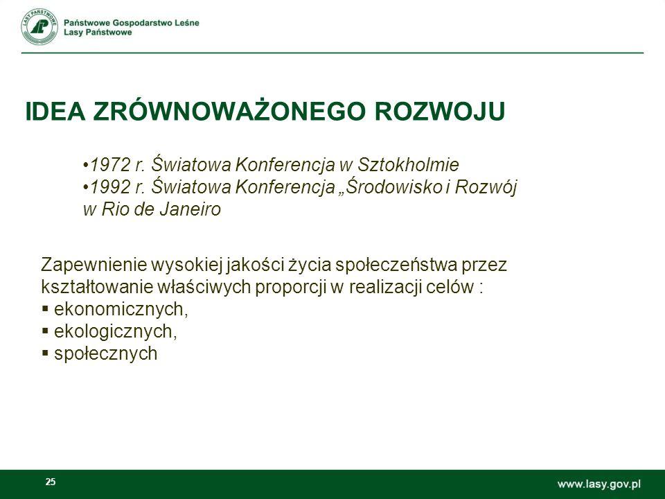 25 IDEA ZRÓWNOWAŻONEGO ROZWOJU 1972 r. Światowa Konferencja w Sztokholmie 1992 r. Światowa Konferencja Środowisko i Rozwój w Rio de Janeiro Zapewnieni
