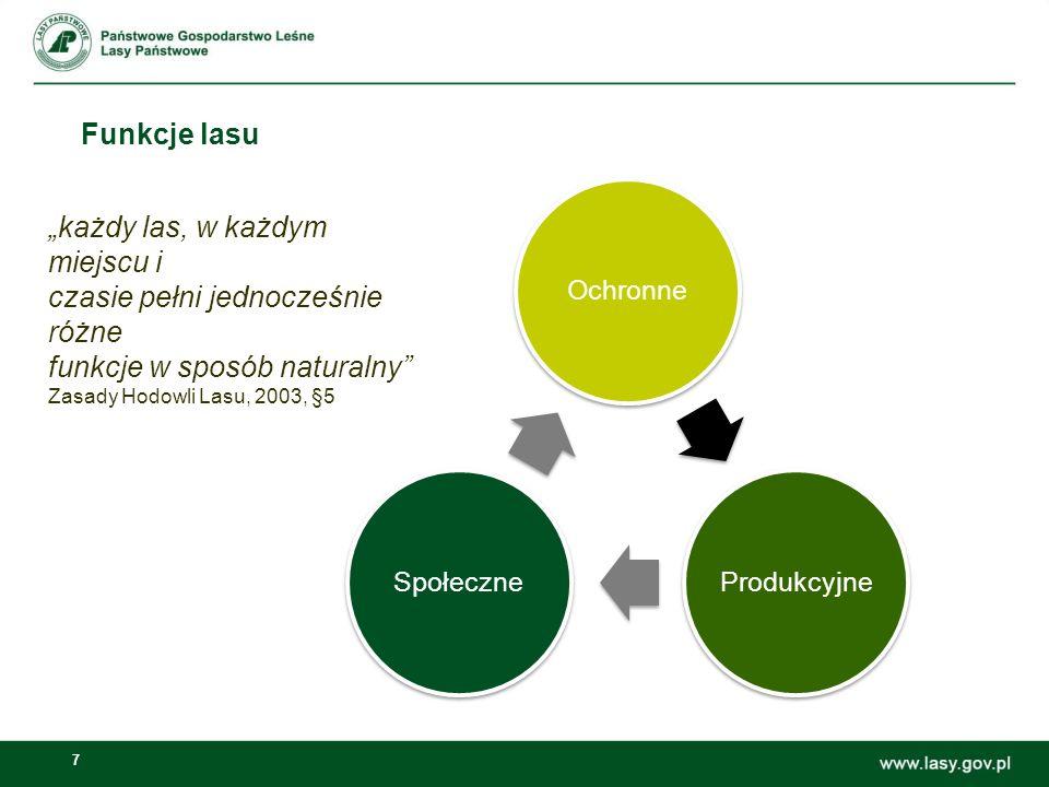 7 Funkcje lasu OchronneProdukcyjneSpołeczne każdy las, w każdym miejscu i czasie pełni jednocześnie różne funkcje w sposób naturalny Zasady Hodowli La