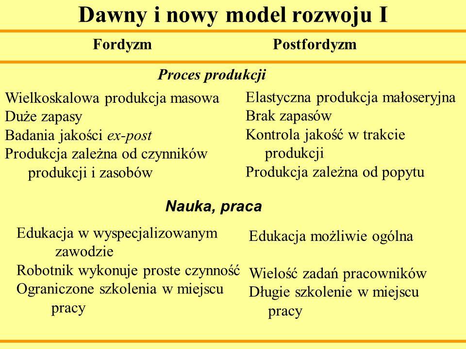Dawny i nowy model rozwoju I Fordyzm Postfordyzm Wielkoskalowa produkcja masowa Duże zapasy Badania jakości ex-post Produkcja zależna od czynników pro