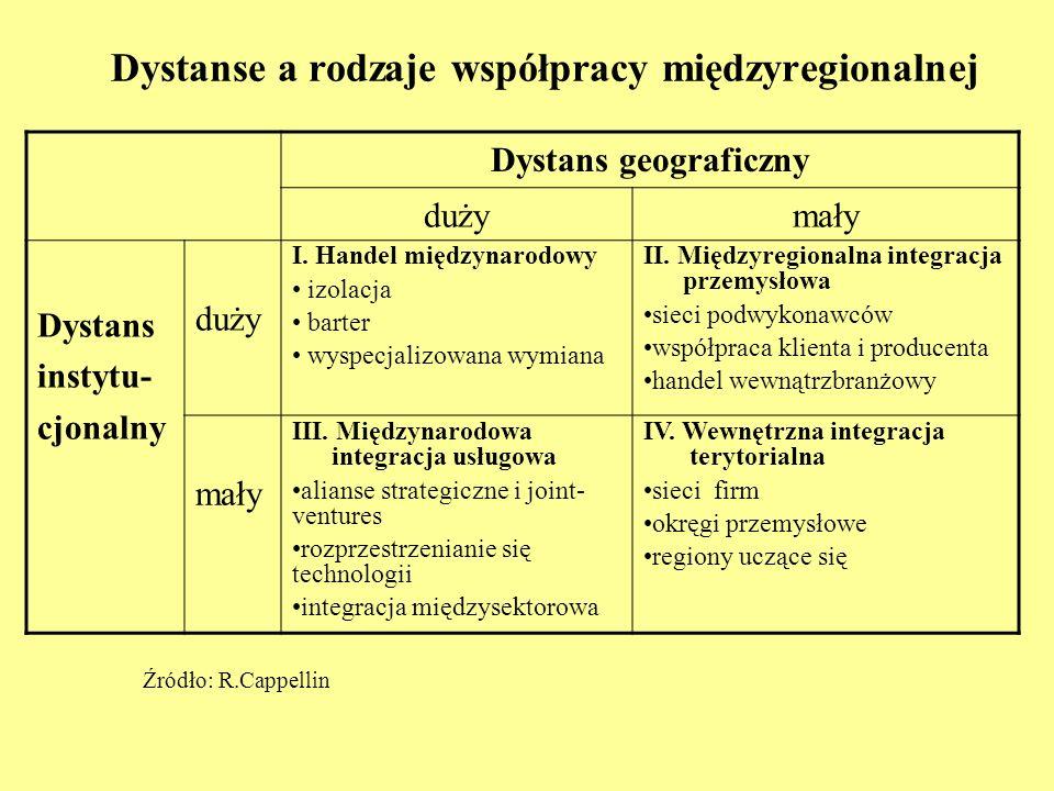 Dystanse a rodzaje współpracy międzyregionalnej Dystans geograficzny dużymały Dystans instytu- cjonalny duży I. Handel międzynarodowy izolacja barter