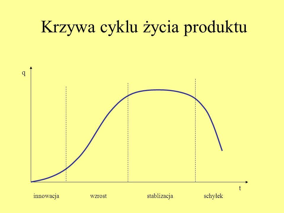Krzywa cyklu życia produktu q t innowacjawzroststablizacjaschyłek