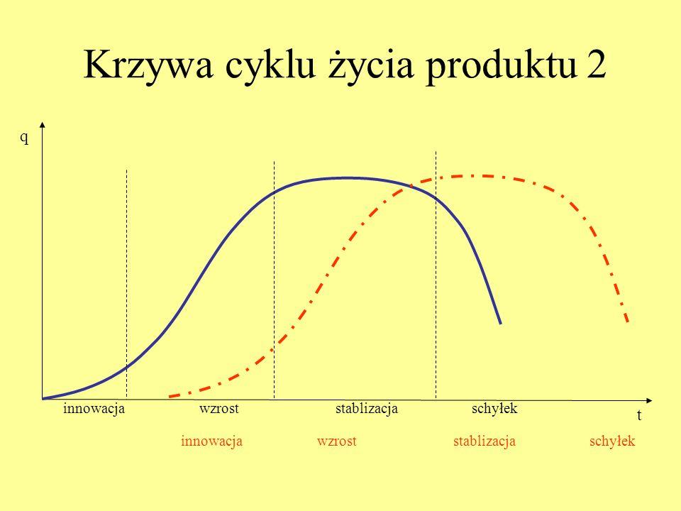 Krzywa cyklu życia produktu 2 q t innowacjawzroststablizacjaschyłek