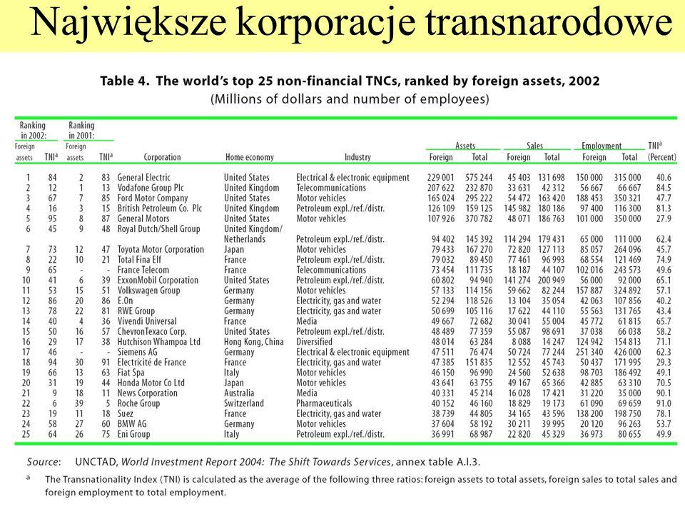 Największe korporacje transnarodowe