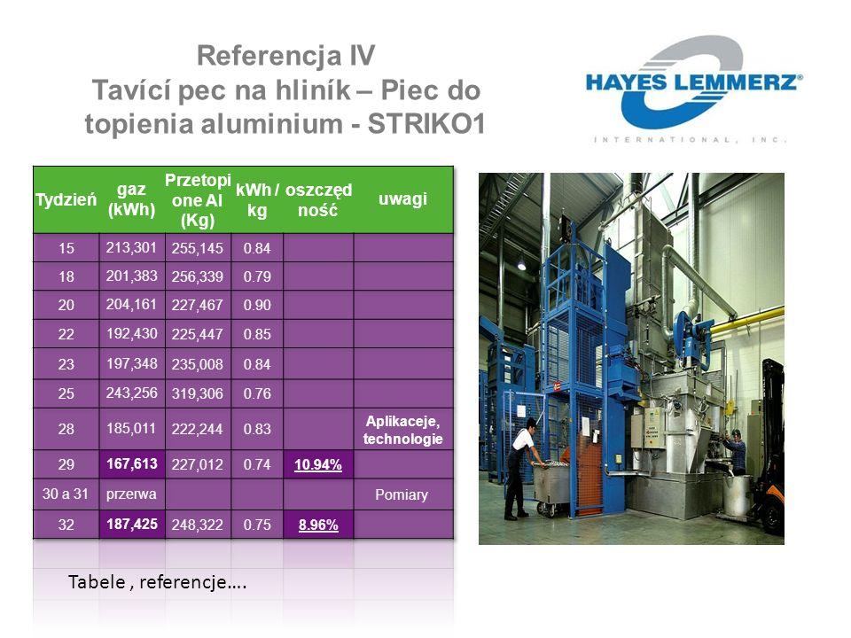Referencja IV Tavící pec na hliník – Piec do topienia aluminium - STRIKO1 Tabele, referencje….
