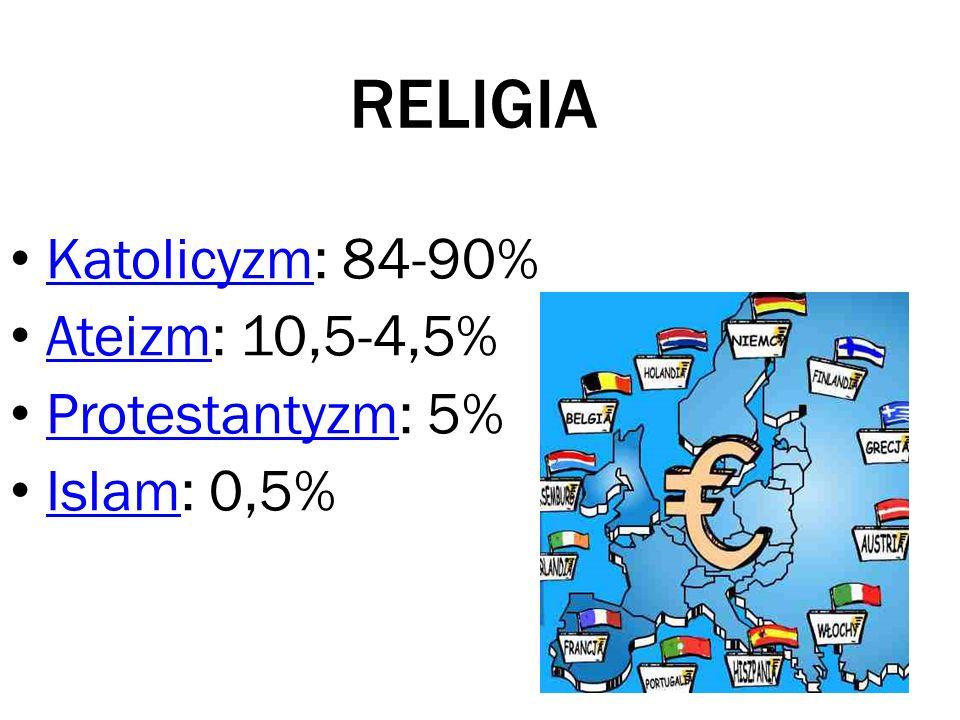 RELIGIA Katolicyzm: 84-90% Katolicyzm Ateizm: 10,5-4,5% Ateizm Protestantyzm: 5% Protestantyzm Islam: 0,5% Islam