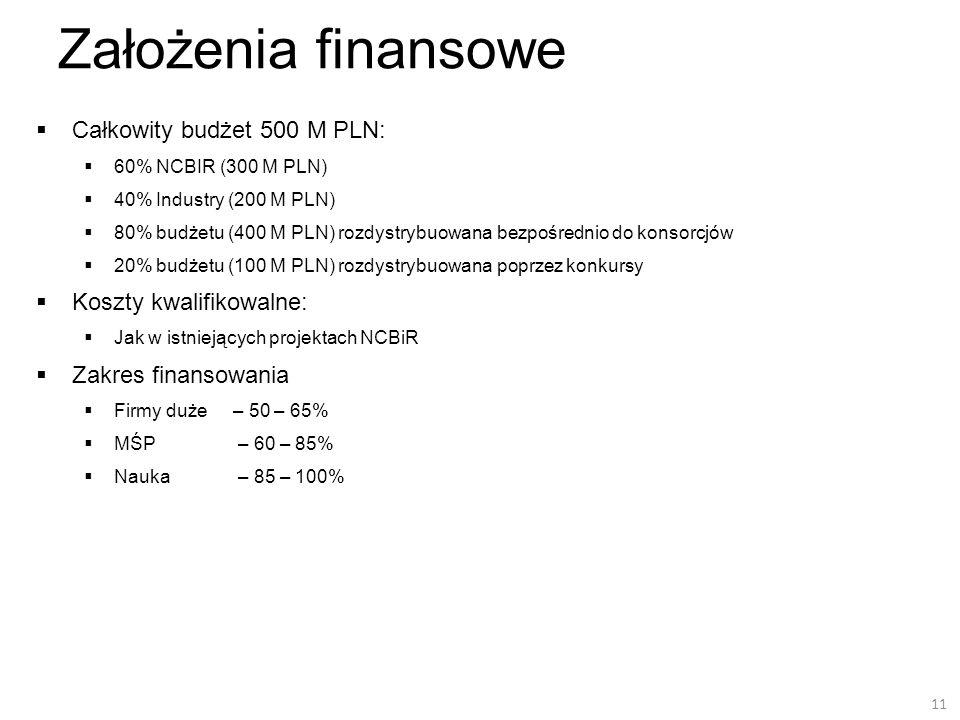 Założenia finansowe Całkowity budżet 500 M PLN: 60% NCBIR (300 M PLN) 40% Industry (200 M PLN) 80% budżetu (400 M PLN) rozdystrybuowana bezpośrednio d