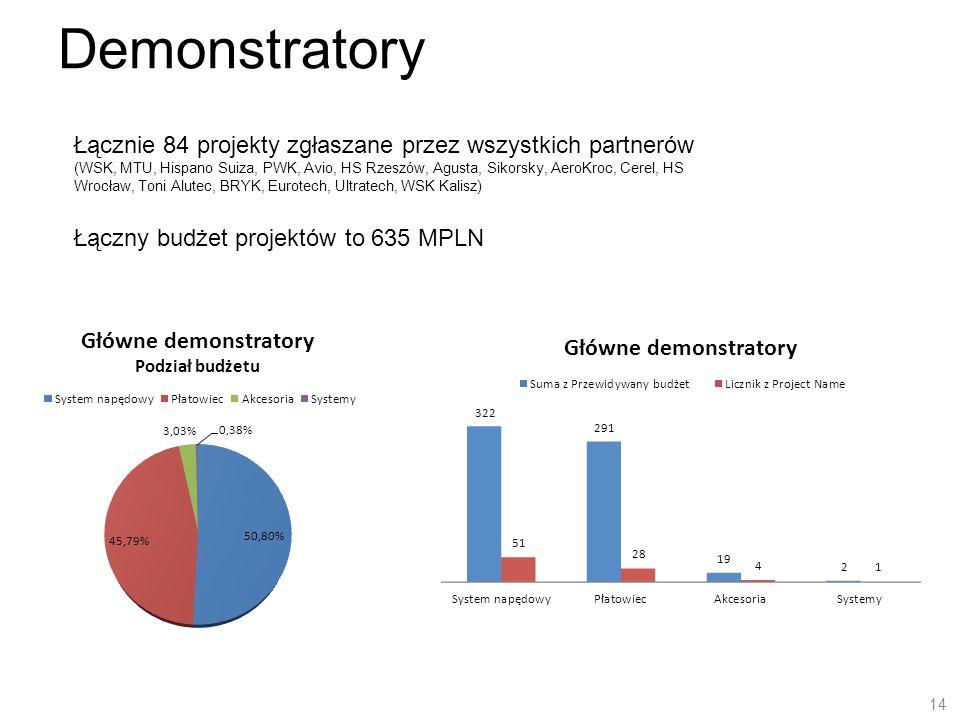14 Demonstratory Łącznie 84 projekty zgłaszane przez wszystkich partnerów (WSK, MTU, Hispano Suiza, PWK, Avio, HS Rzeszów, Agusta, Sikorsky, AeroKroc,