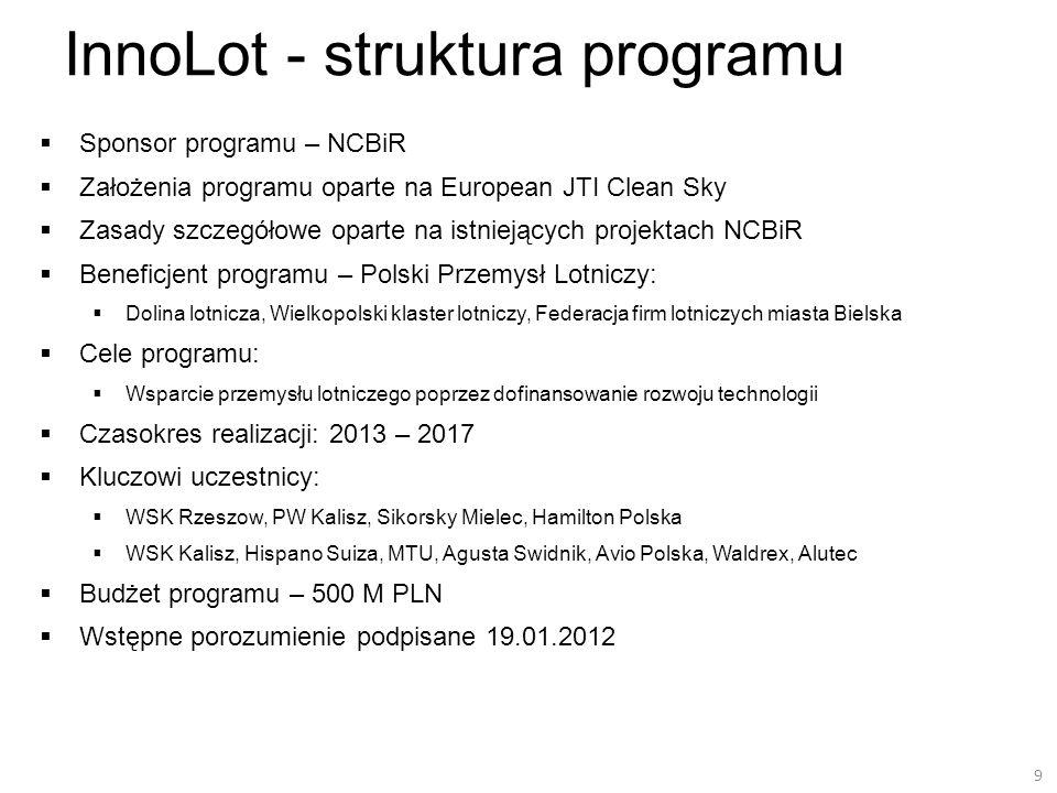 InnoLot - struktura programu Sponsor programu – NCBiR Założenia programu oparte na European JTI Clean Sky Zasady szczegółowe oparte na istniejących pr