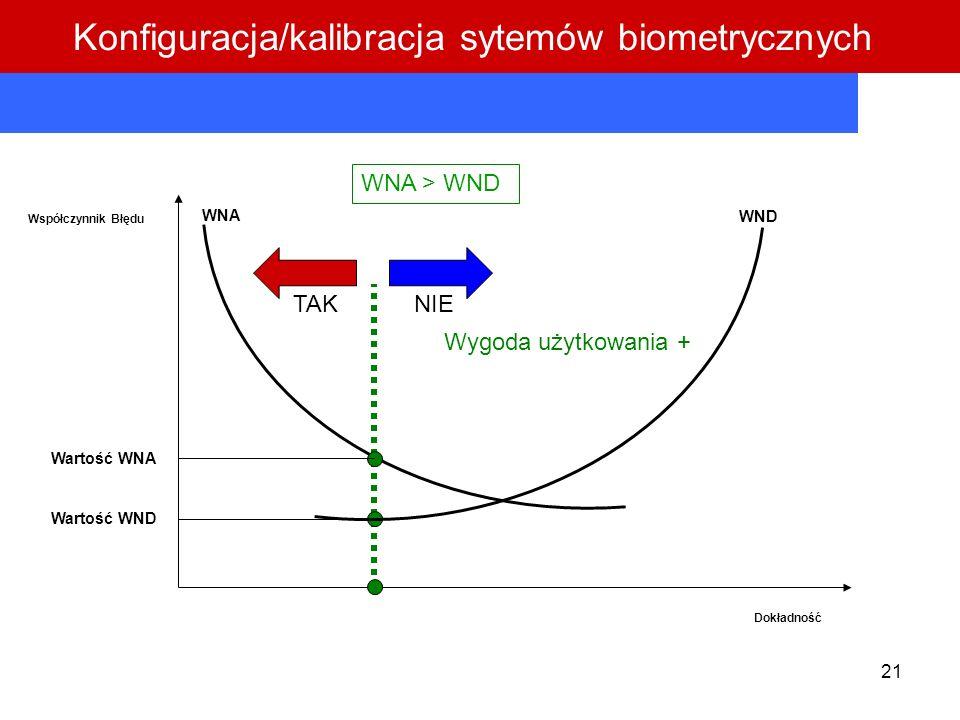 21 Współczynnik Błędu Dokładność WNA WND Wartość WNA Wartość WND WNA > WND TAKNIE Wygoda użytkowania + Konfiguracja/kalibracja sytemów biometrycznych