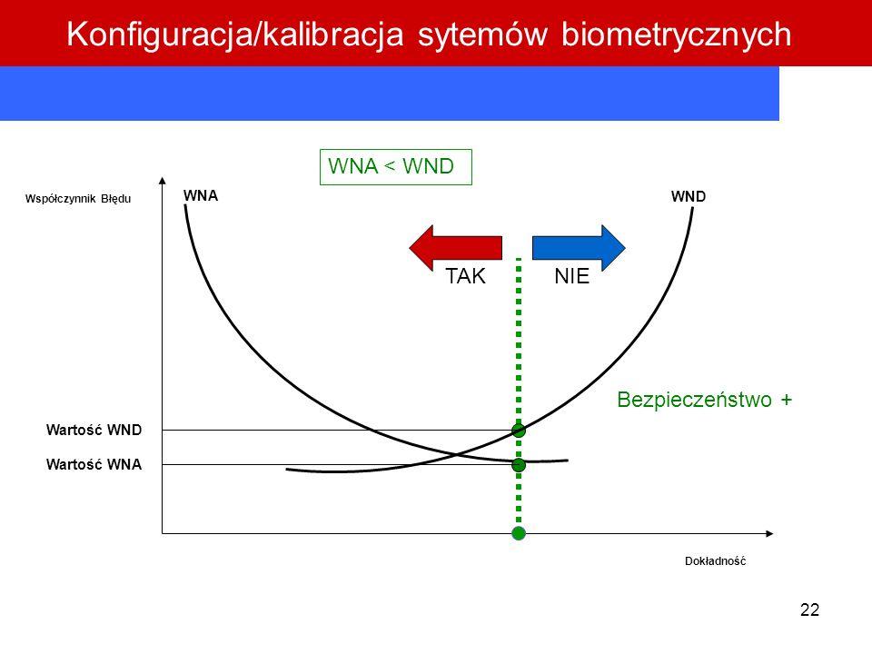 22 Współczynnik Błędu Dokładność WNA WND Wartość WND Wartość WNA WNA < WND TAKNIE Bezpieczeństwo + Konfiguracja/kalibracja sytemów biometrycznych