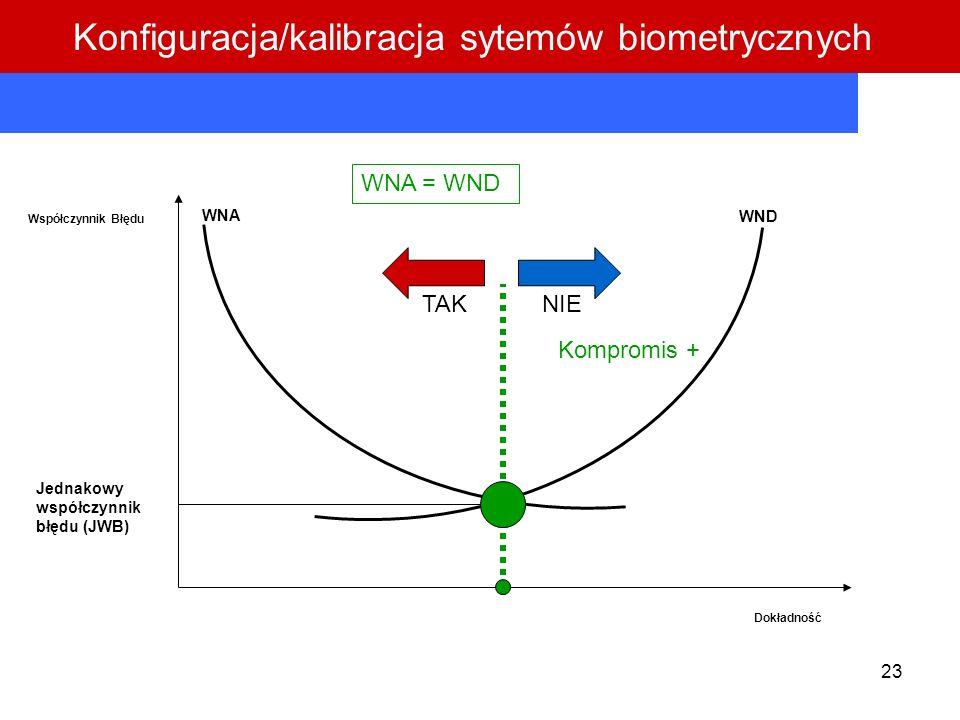 23 Współczynnik Błędu Dokładność WNA WND Jednakowy współczynnik błędu (JWB) WNA = WND TAKNIE Kompromis + Konfiguracja/kalibracja sytemów biometrycznyc