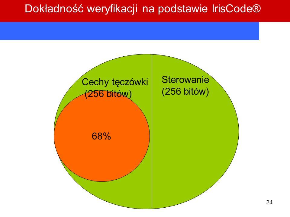 24 68% Cechy tęczówki (256 bitów) biometryka / biometrics / Sterowanie (256 bitów) Dokładność weryfikacji na podstawie IrisCode®