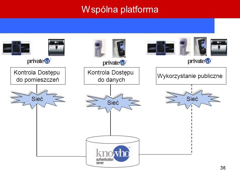 36 Kontrola Dostępu do pomieszczeń Kontrola Dostępu do danych Wykorzystanie publiczne Sieć Wspólna platforma