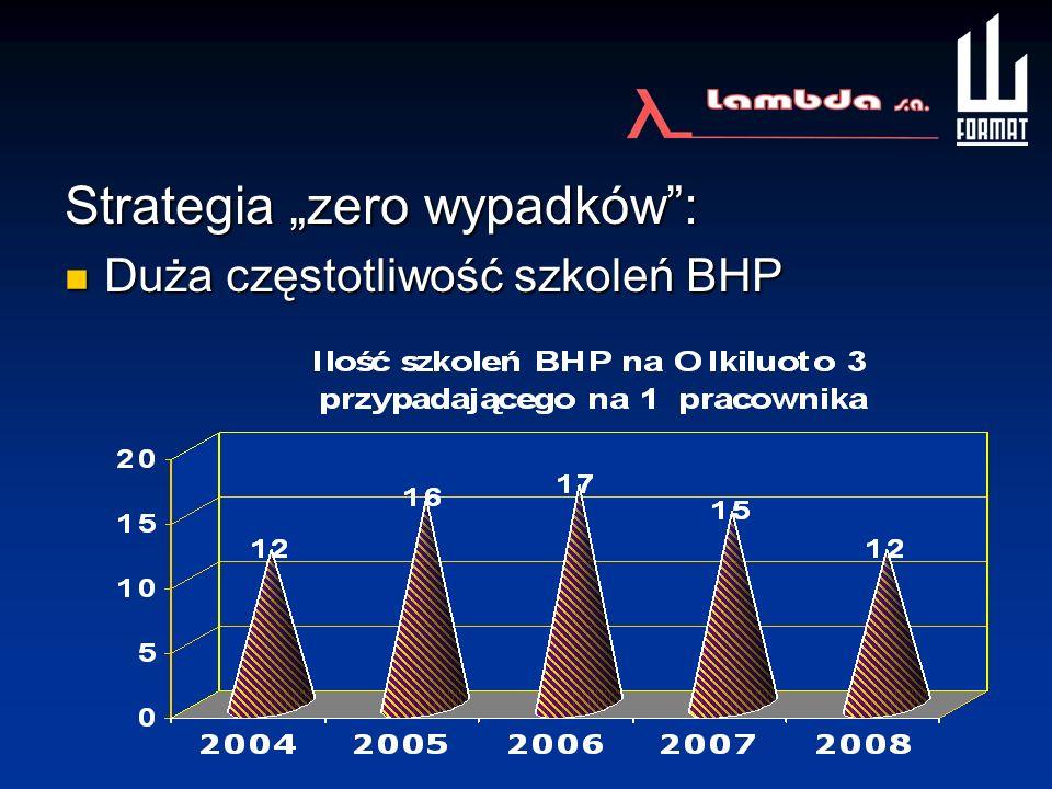 Strategia zero wypadków: Duża częstotliwość szkoleń BHP Duża częstotliwość szkoleń BHP