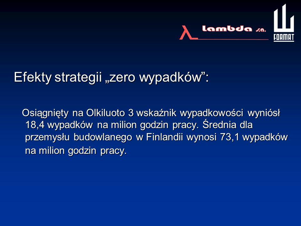 Efekty strategii zero wypadków: Osiągnięty na Olkiluoto 3 wskaźnik wypadkowości wyniósł 18,4 wypadków na milion godzin pracy. Średnia dla przemysłu bu