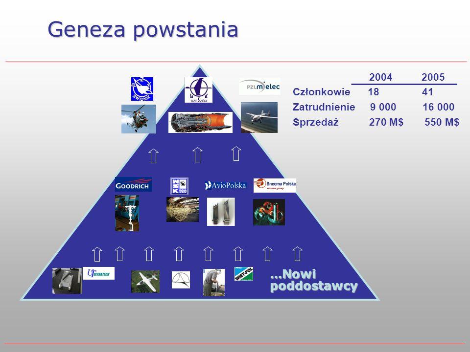 …Nowi poddostawcy Geneza powstania 2004 2005 Członkowie 18 41 Zatrudnienie 9 000 16 000 Sprzedaż 270 M$ 550 M$
