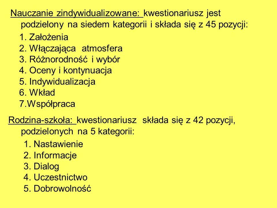 Nauczanie zindywidualizowane: kwestionariusz jest podzielony na siedem kategorii i składa się z 45 pozycji: 1. Założenia 2. Włączająca atmosfera 3. Ró