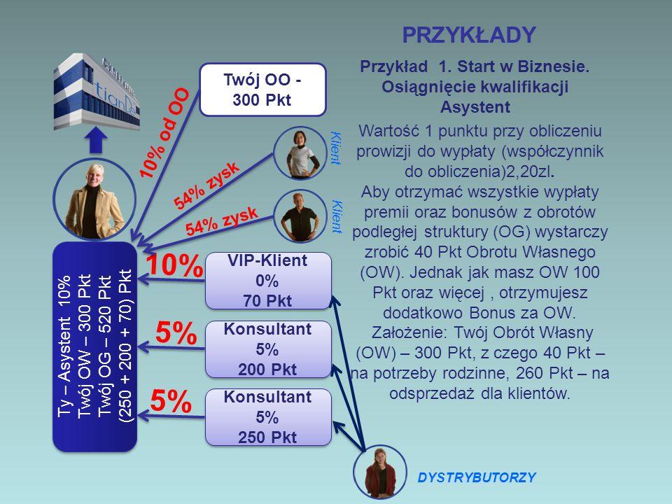 PRZYKŁADY Ty – Asystent 10% Twój OW – 300 Pkt Twój OG – 520 Pkt (250 + 200 + 70) Pkt Ty – Asystent 10% Twój OW – 300 Pkt Twój OG – 520 Pkt (250 + 200