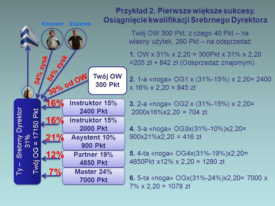 Ty – Dyrektor 30% Twój OG - 11700 Pkt Ty – Dyrektor 30% Twój OG - 11700 Pkt Klient Twój OW-300 Pkt Master 24% 7000 Pkt Master 24% 7000 Pkt Partner 19% 4850 Pkt Partner 19% 4850 Pkt Asystent 10% 900 Pkt Asystent 10% 900 Pkt 7% 12% 12% 30% od OW 54% zysk Podsumowanie miesiąca na kwalifikacji Srebrny Dyrektor (Silver) Instruktor 15% 2000 Pkt Instruktor 15% 2000 Pkt 21% 21% 16% Instruktor 15% 2400 Pkt Instruktor 15% 2400 Pkt 16% 16% W ten sposób Twój dochód miesięczny (premie plus zysk detaliczny) na kwalifikacji Srebrnego Dyrektora - 5370 zł.