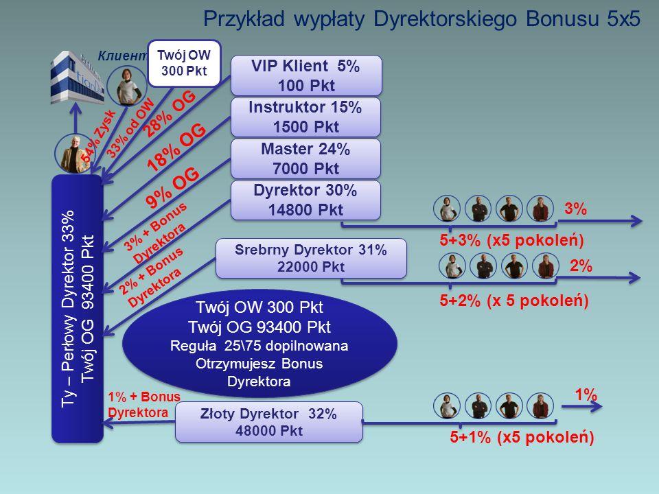 Przykład wypłaty Dyrektorskiego Bonusu 5x5 Ty – Perłowy Dyrektor 33% Twój OG 93400 Pkt Ty – Perłowy Dyrektor 33% Twój OG 93400 Pkt Клиент Twój OW 300