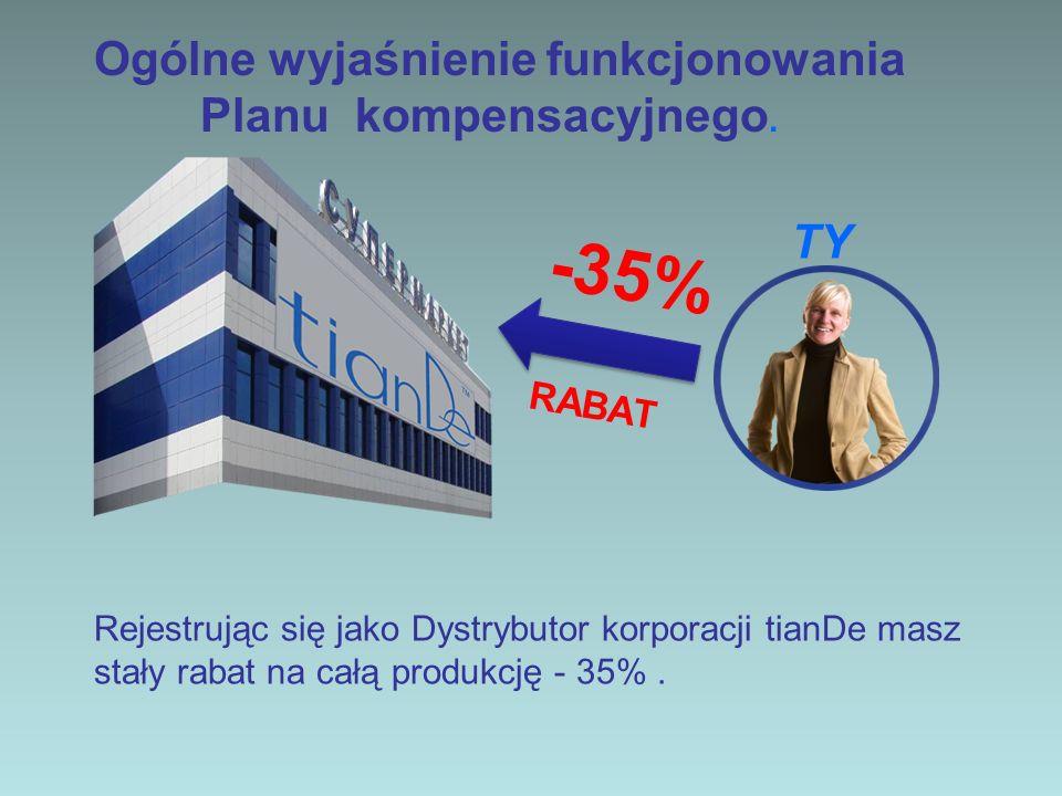 Rekomendujesz bliskim i znajomym produkty, z których jesteś najbardziej zadowolony (kapitalizacja Twoich wrażeń), którzy s kolej zostają klientami firmy TianDe, nabywają najwyższej jakości produkty (ponad 700 artykułów) w cenie detalicznej, Twój zarobek stanowi marża detaliczna: 54% (35% rabatu na produkcję = 54% marży handlowej, tzn że Twój dochód detaliczny wynosi AŻ 54%!!) -35% RABAT Twój rabat Dystrybutora 35% = 54% Marży Handlowej (Zysk) 54% Zysk Detaliczny 54% Zysk Detaliczny TY Klient 100%