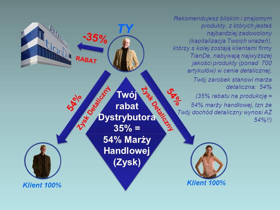 -35% RABAT 54% Zysk Detaliczny TY 1.Zysk Detaliczny 54% 2.Bonusy od OW > 100 Pkt – od 5% do 37% 3.