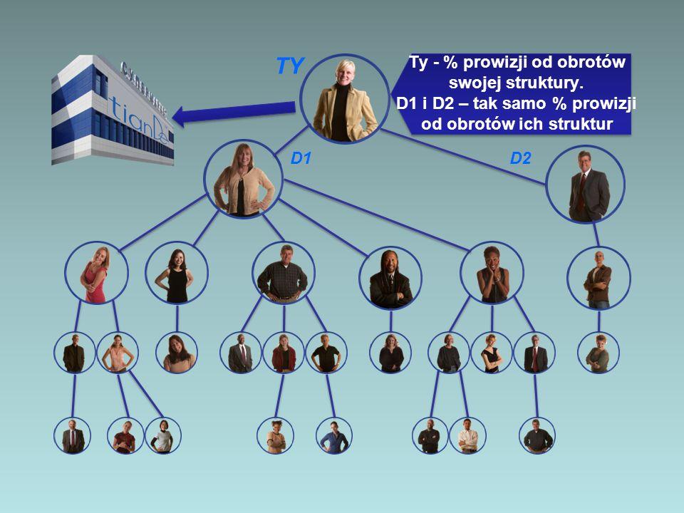 TY D2D1 Ty - % prowizji od obrotów swojej struktury. D1 i D2 – tak samo % prowizji od obrotów ich struktur