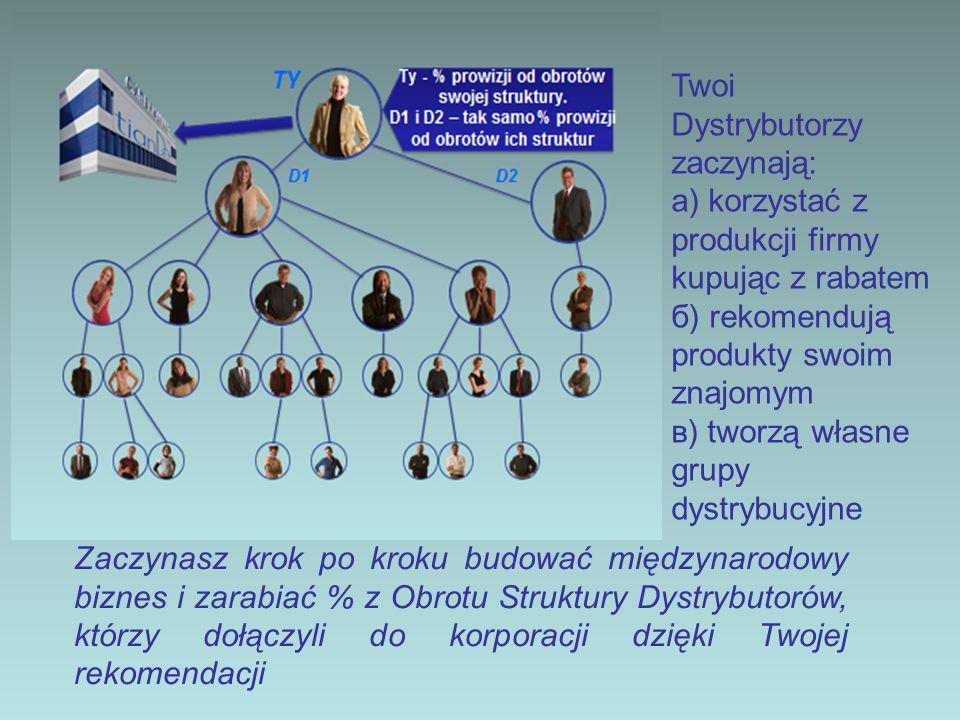 Twoi Dystrybutorzy zaczynają: а) korzystać z produkcji firmy kupując z rabatem б) rekomendują produkty swoim znajomym в) tworzą własne grupy dystrybuc