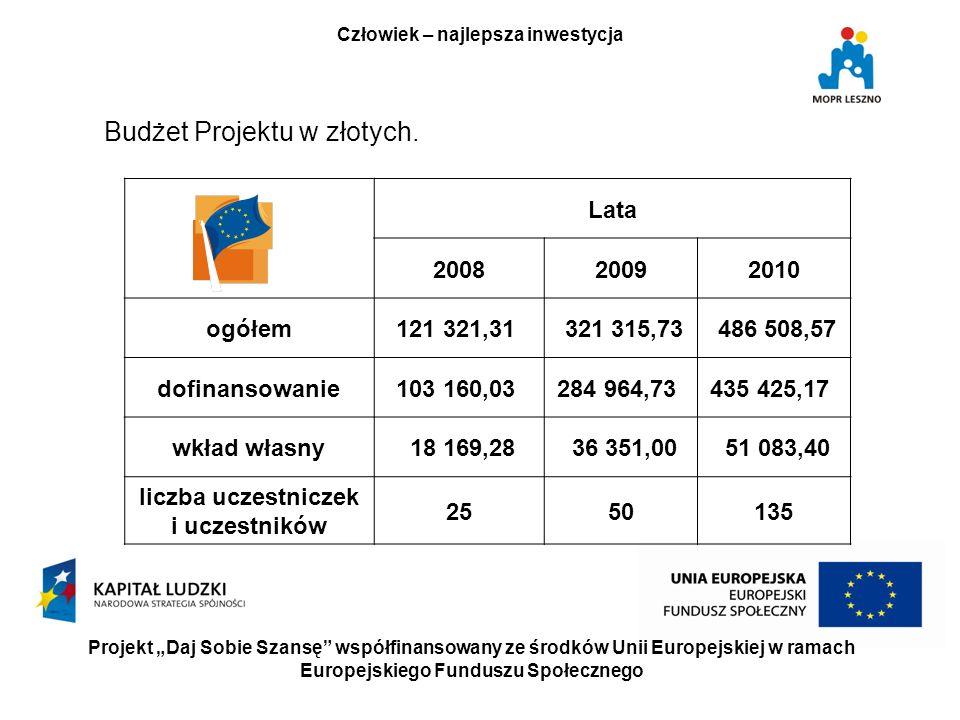 Projekt Daj Sobie Szansę współfinansowany ze środków Unii Europejskiej w ramach Europejskiego Funduszu Społecznego Człowiek – najlepsza inwestycja Budżet Projektu w złotych.