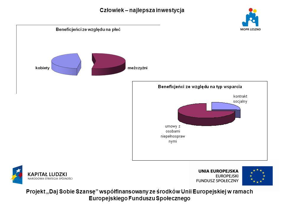 Projekt Daj Sobie Szansę współfinansowany ze środków Unii Europejskiej w ramach Europejskiego Funduszu Społecznego Człowiek – najlepsza inwestycja