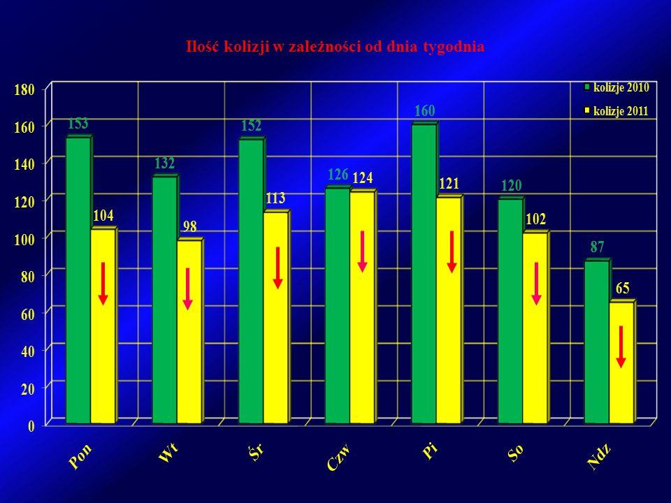 Ilość kolizji w zależności od dnia tygodnia