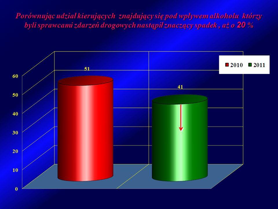 Porównując udział kierujących znajdujący się pod wpływem alkoholu którzy byli sprawcami zdarzeń drogowych nastąpił znaczący spadek, aż o 20 %