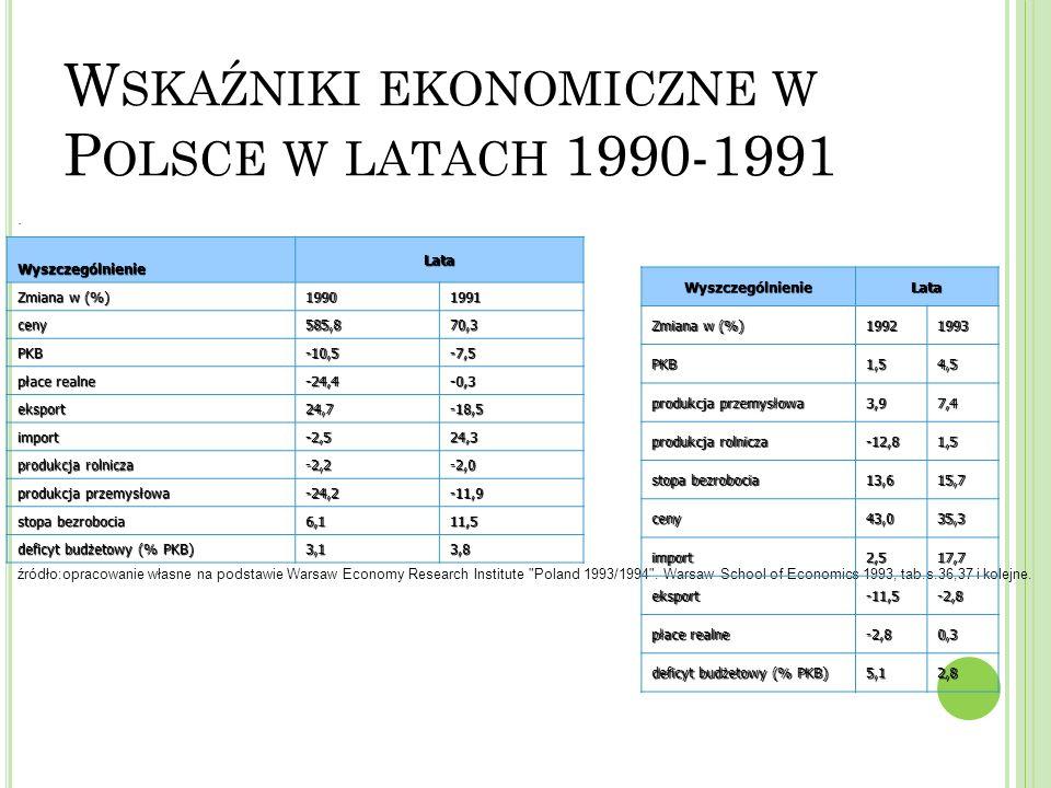 W SKAŹNIKI EKONOMICZNE W P OLSCE W LATACH 1990-1991. WyszczególnienieLata Zmiana w (%) 19901991 ceny585,870,3 PKB-10,5-7,5 płace realne -24,4-0,3 eksp