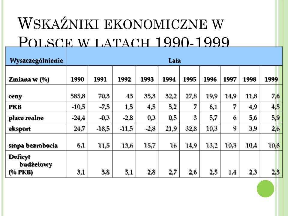 W SKAŹNIKI EKONOMICZNE W P OLSCE W LATACH 1990-1999 WyszczególnienieLata Zmiana w (%) 1990199119921993199419951996199719981999 ceny585,870,34335,332,2