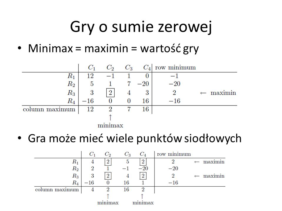 Gry o sumie zerowej Minimax = maximin = wartość gry Gra może mieć wiele punktów siodłowych
