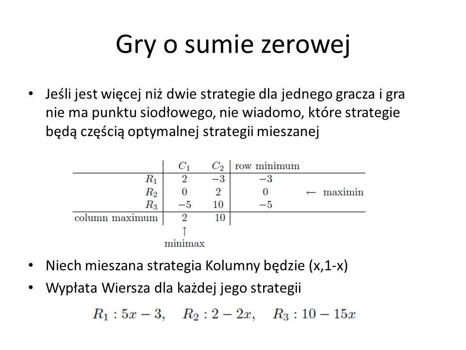 Gry o sumie zerowej Jeśli jest więcej niż dwie strategie dla jednego gracza i gra nie ma punktu siodłowego, nie wiadomo, które strategie będą częścią