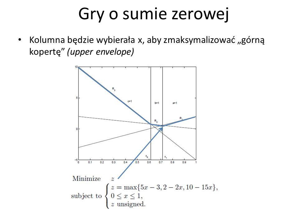 Kolumna będzie wybierała x, aby zmaksymalizować górną kopertę (upper envelope) Gry o sumie zerowej