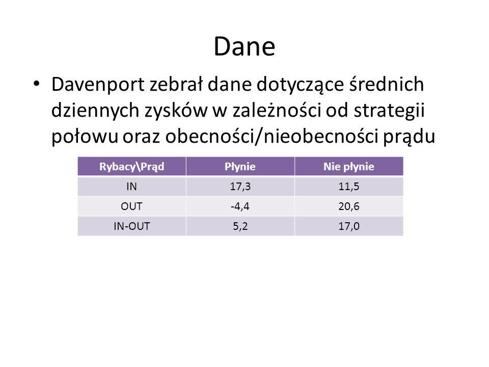 Dane Davenport zebrał dane dotyczące średnich dziennych zysków w zależności od strategii połowu oraz obecności/nieobecności prądu Rybacy\PrądPłynieNie