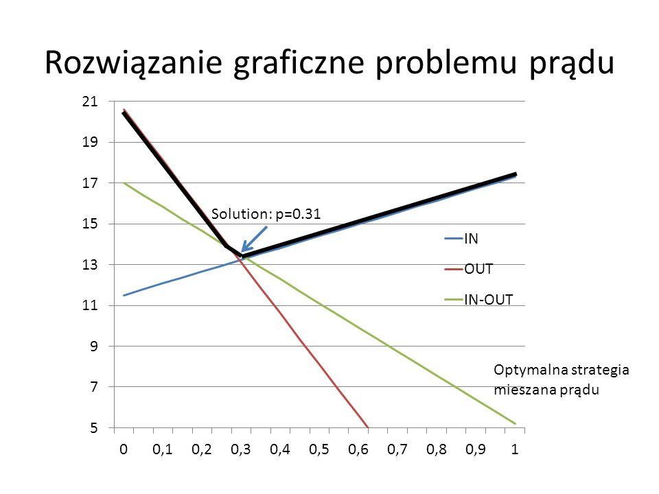 Rozwiązanie graficzne problemu prądu Optymalna strategia mieszana prądu Solution: p=0.31