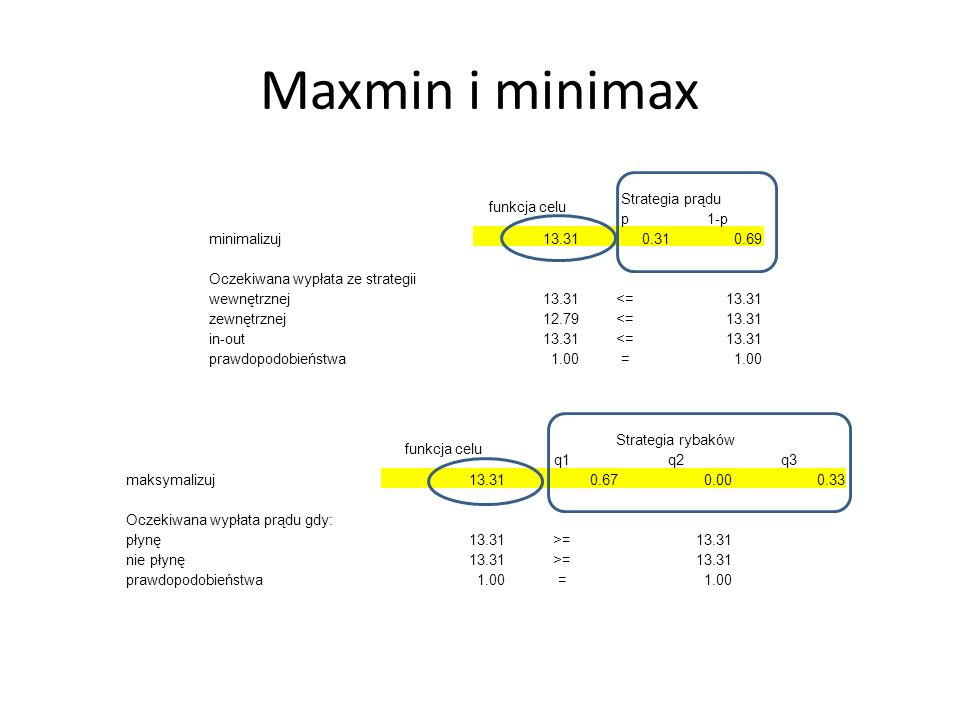 Maxmin i minimax funkcja celu Strategia prądu p1-p minimalizuj13.310.310.69 Oczekiwana wypłata ze strategii wewnętrznej13.31<=13.31 zewnętrznej12.79<=