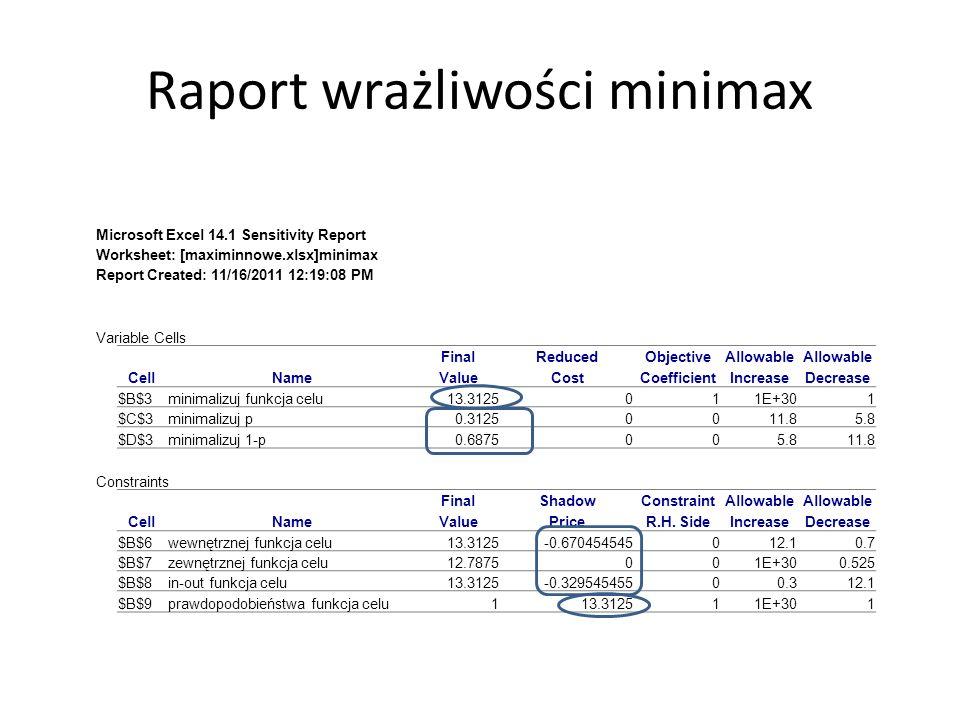 Raport wrażliwości minimax Microsoft Excel 14.1 Sensitivity Report Worksheet: [maximinnowe.xlsx]minimax Report Created: 11/16/2011 12:19:08 PM Variabl