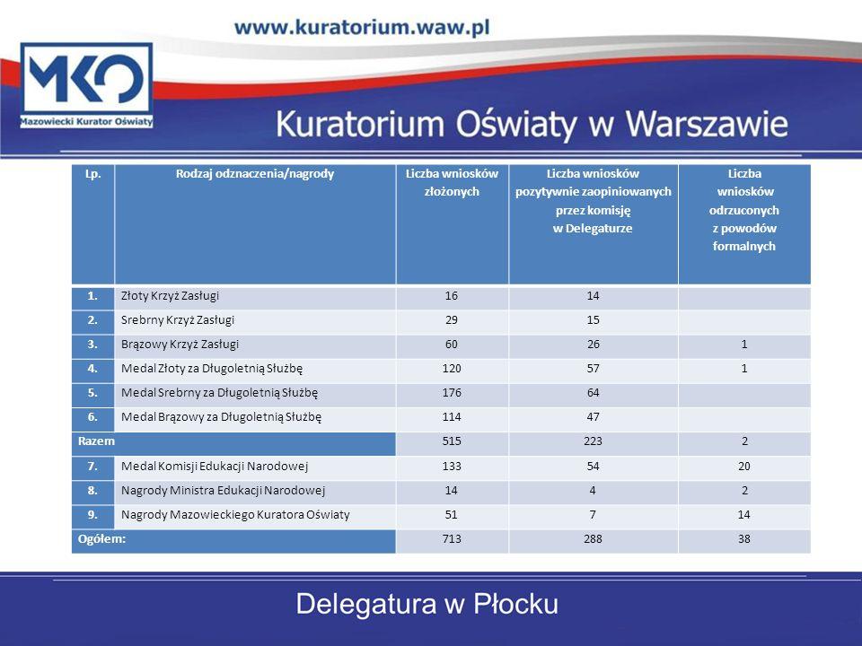Lp.Rodzaj odznaczenia/nagrody Liczba wniosków złożonych Liczba wniosków pozytywnie zaopiniowanych przez komisję w Delegaturze Liczba wniosków odrzucon