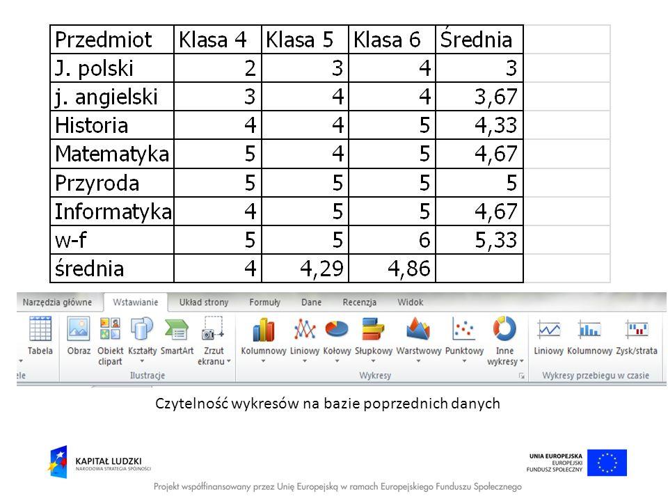 Czytelność wykresów na bazie poprzednich danych