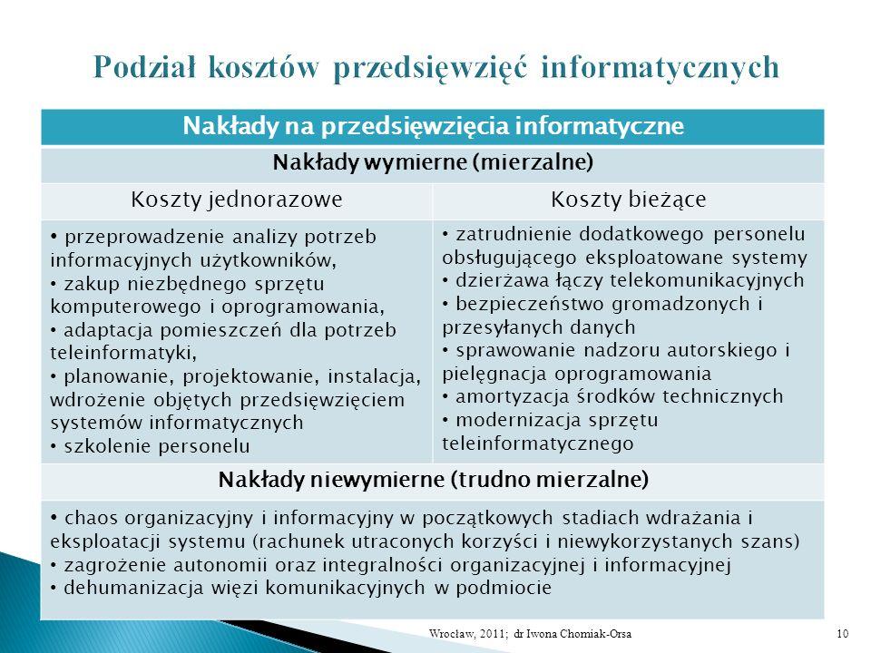 Nakłady na przedsięwzięcia informatyczne Nakłady wymierne (mierzalne) Koszty jednorazoweKoszty bieżące przeprowadzenie analizy potrzeb informacyjnych