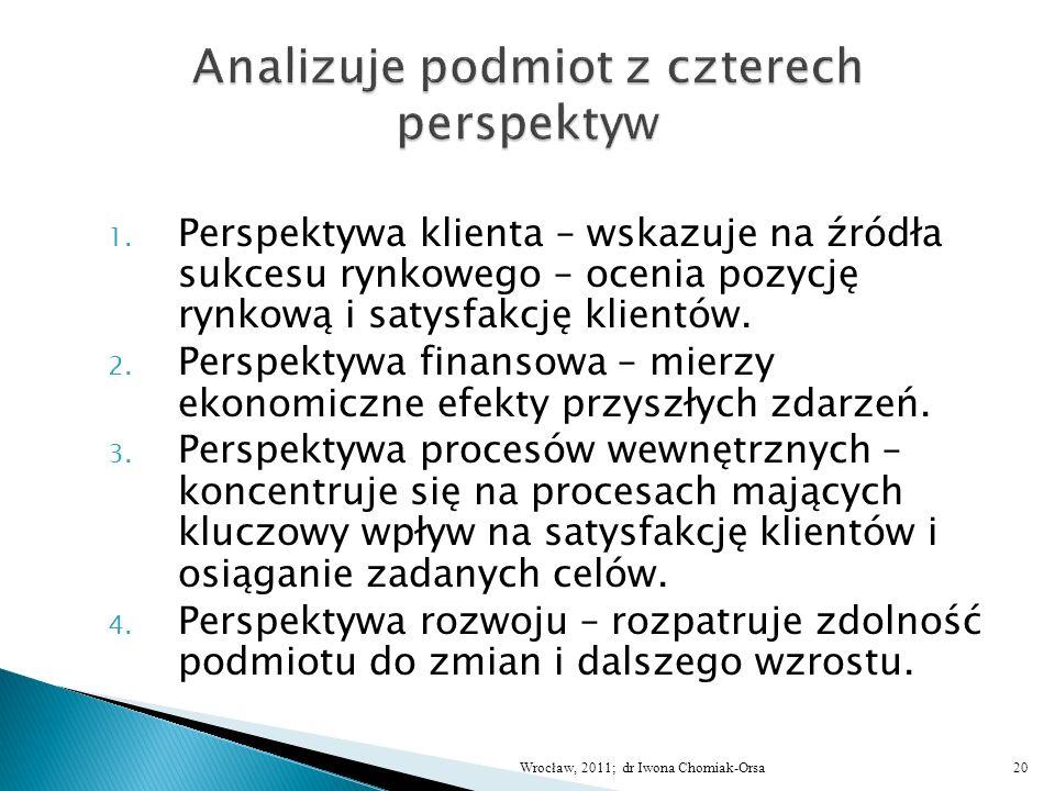 1. Perspektywa klienta – wskazuje na źródła sukcesu rynkowego – ocenia pozycję rynkową i satysfakcję klientów. 2. Perspektywa finansowa – mierzy ekono