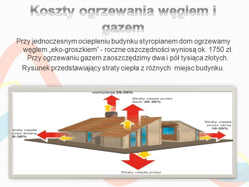 Przy jednoczesnym ociepleniu budynku styropianem dom ogrzewamy węglem eko-groszkiem - roczne oszczędności wyniosą ok. 1750 zł. Przy ogrzewaniu gazem z